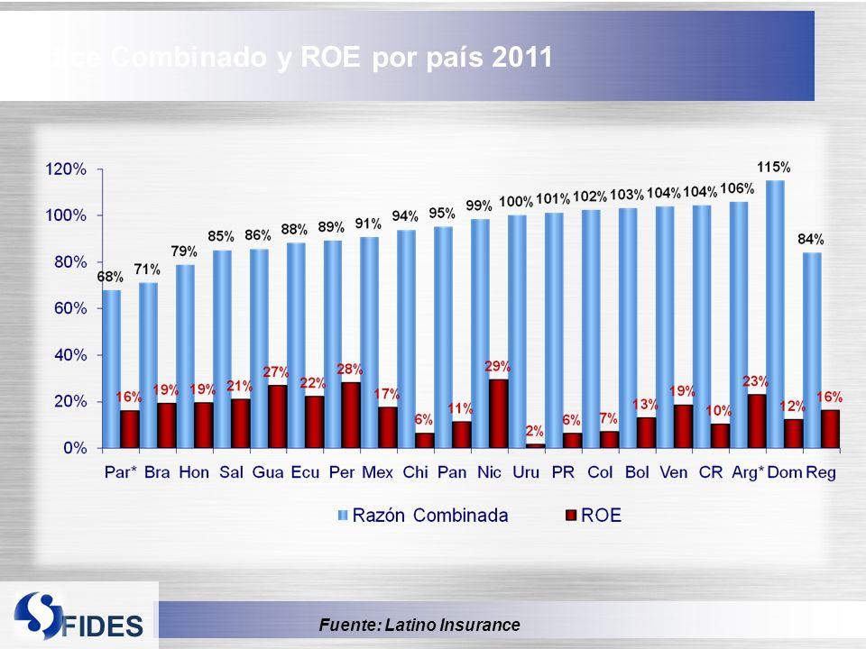 FIDES Índice Combinado y ROE por país 2011 Fuente: Latino Insurance