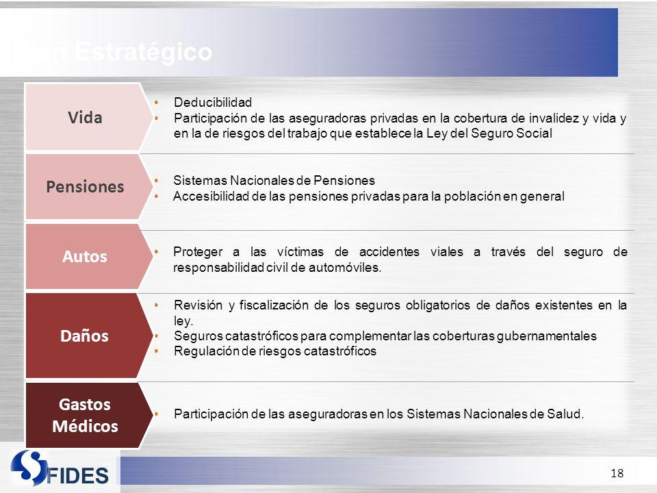 FIDES Deducibilidad Participación de las aseguradoras privadas en la cobertura de invalidez y vida y en la de riesgos del trabajo que establece la Ley del Seguro Social Proteger a las víctimas de accidentes viales a través del seguro de responsabilidad civil de automóviles.