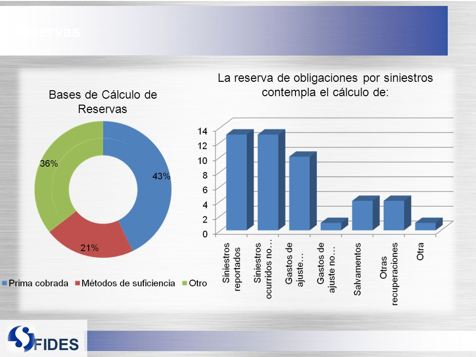 FIDES Reservas Bases de Cálculo de Reservas La reserva de obligaciones por siniestros contempla el cálculo de: