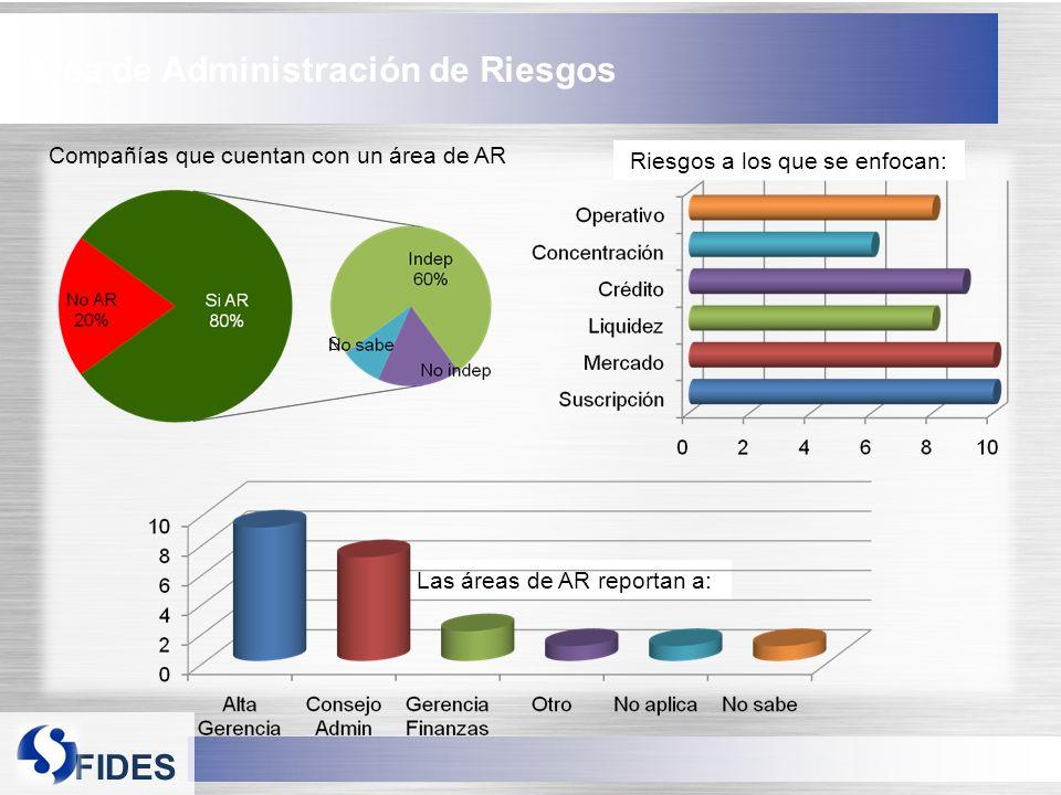 FIDES Área de Administración de Riesgos Compañías que cuentan con un área de AR Las áreas de AR reportan a: Riesgos a los que se enfocan: No Sabe