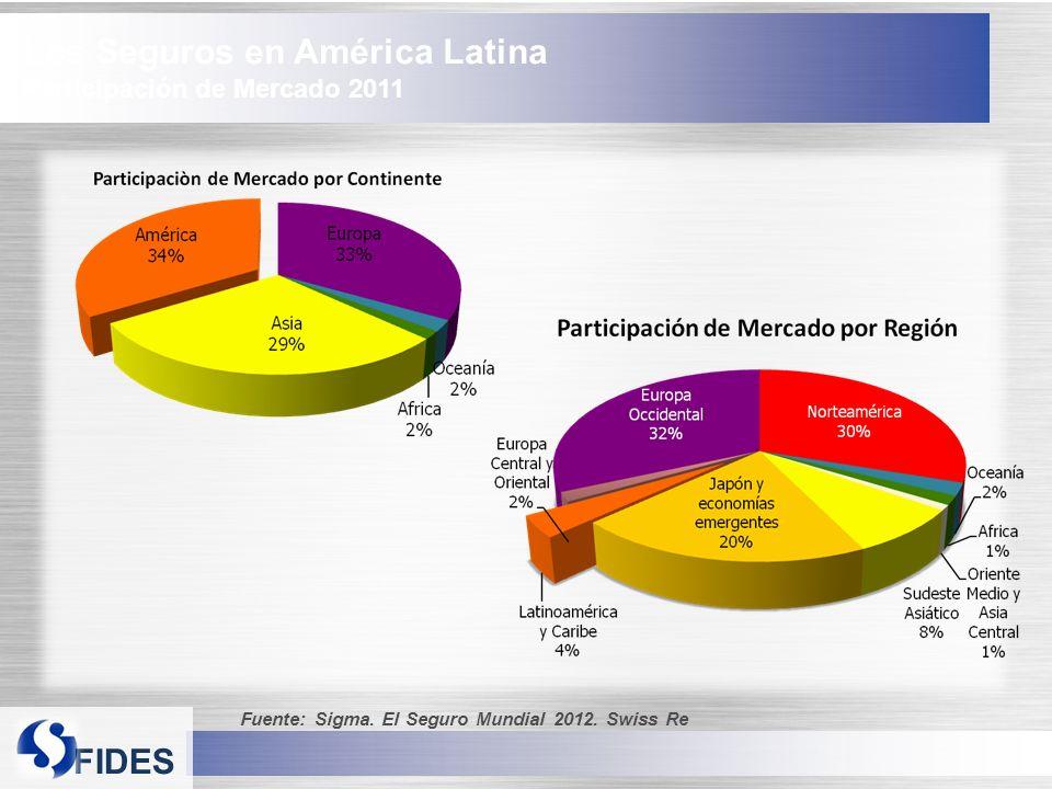 FIDES Los Seguros en América Latina Participación de Mercado 2011 Fuente: Sigma.