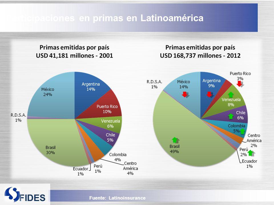 FIDES Fuente: Latinoinsurance Participaciones en primas en Latinoamérica