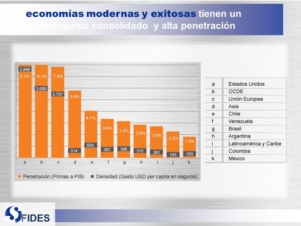 FIDES Las economías modernas y exitosas tienen un sector de seguros consolidado y alta penetración