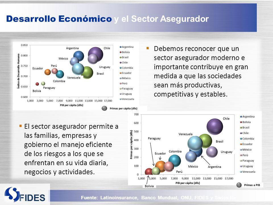 FIDES Fuente: Latinoinsurance, Banco Mundual, ONU, FIDES y Swiss Re Desarrollo Económico y el Sector Asegurador Debemos reconocer que un sector asegurador moderno e importante contribuye en gran medida a que las sociedades sean más productivas, competitivas y estables.