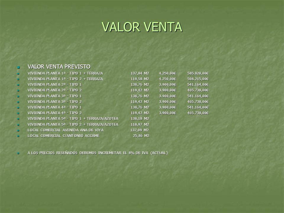 VALOR VENTA VALOR VENTA PREVISTO VALOR VENTA PREVISTO VIVIENDA PLANTA 1ª - TIPO 1 + TERRAZA137,84 M24.250,00585.820,00 VIVIENDA PLANTA 1ª - TIPO 1 + T
