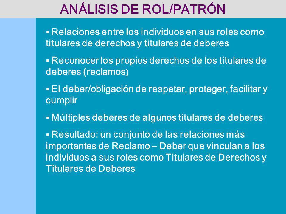 ANÁLISIS DE ROL/PATRÓN Relaciones entre los individuos en sus roles como titulares de derechos y titulares de deberes Reconocer los propios derechos d