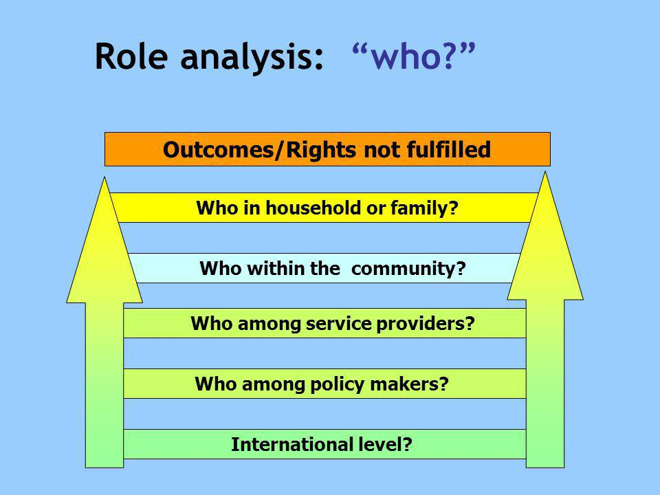 Outcomes/Rights not fulfilled Who among policy makers? Who in household or family? Who within the community? Who among service providers? Internationa