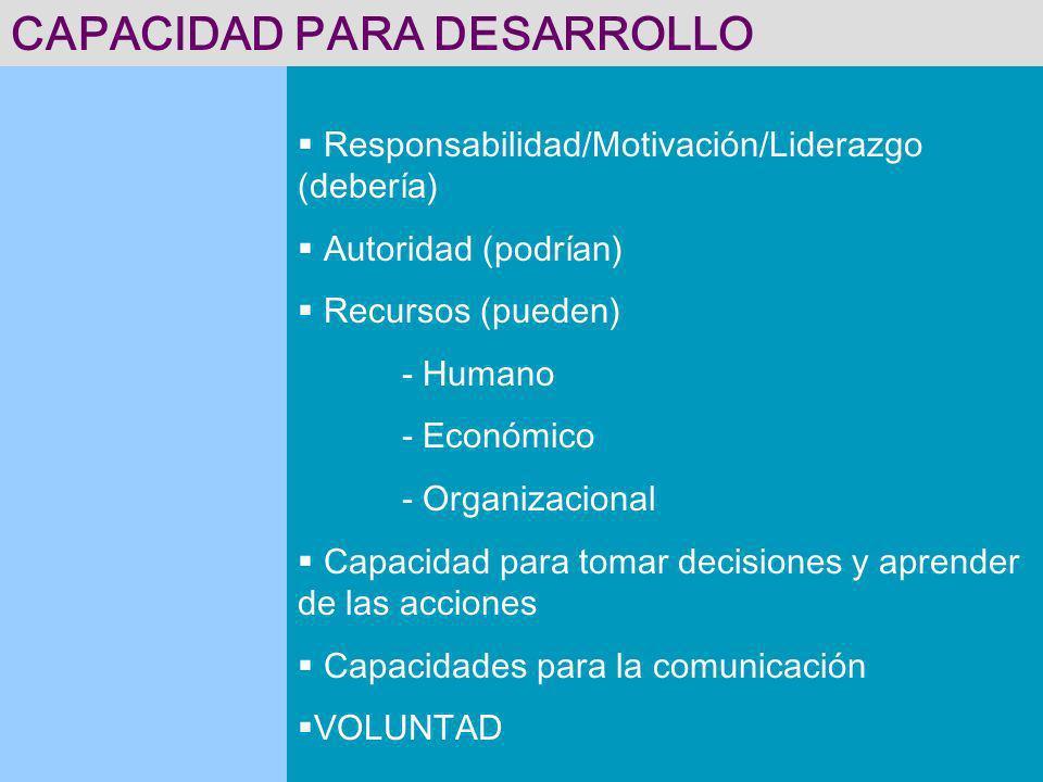 CAPACIDAD PARA DESARROLLO Responsabilidad/Motivación/Liderazgo (debería) Autoridad (podrían) Recursos (pueden) - Humano - Económico - Organizacional C