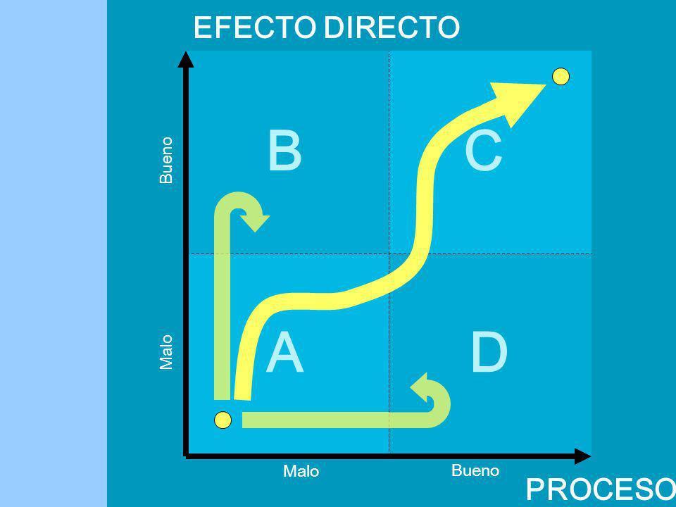 B D C A EFECTO DIRECTO PROCESO Bueno Malo Bueno