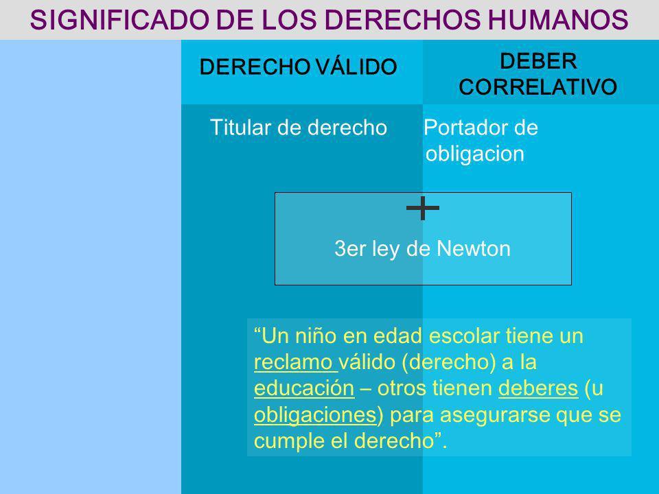 Titular de derecho Portador de obligacion DERECHO VÁLIDO DEBER CORRELATIVO SIGNIFICADO DE LOS DERECHOS HUMANOS 3er ley de Newton Un niño en edad escol