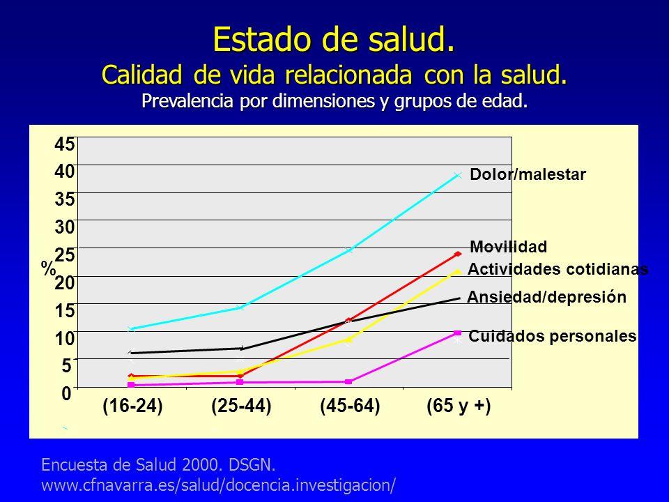 Estado de salud. Calidad de vida relacionada con la salud.