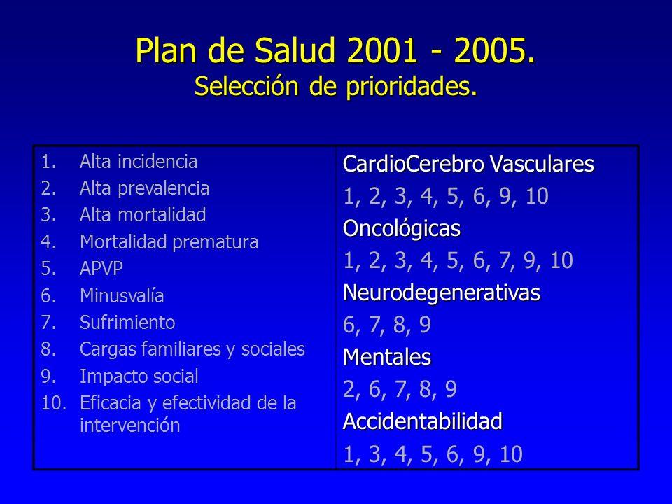 Plan de Salud 2001 - 2005. Selección de prioridades.