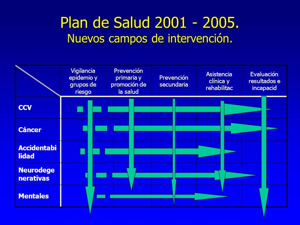 Plan de Salud 2001 - 2005. Nuevos campos de intervención.
