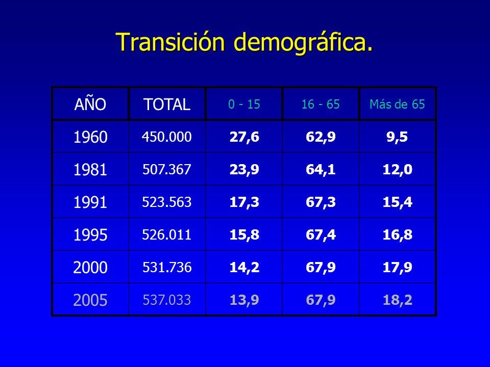 Transición demográfica.