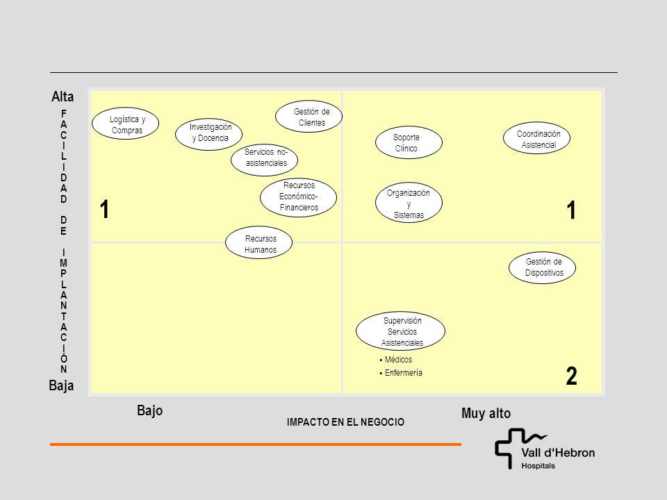 FACILIDADDEIMPLANTACIÓNFACILIDADDEIMPLANTACIÓN Alta Muy alto IMPACTO EN EL NEGOCIO Bajo 1 1 2 Investigación y Docencia Servicios no- asistenciales Recursos Económico- Financieros Logística y Compras Coordinación Asistencial Soporte Clínico Organización y Sistemas Gestión de Dispositivos Supervisión Servicios Asistenciales Baja Médicos Enfermería Gestión de Clientes Recursos Humanos