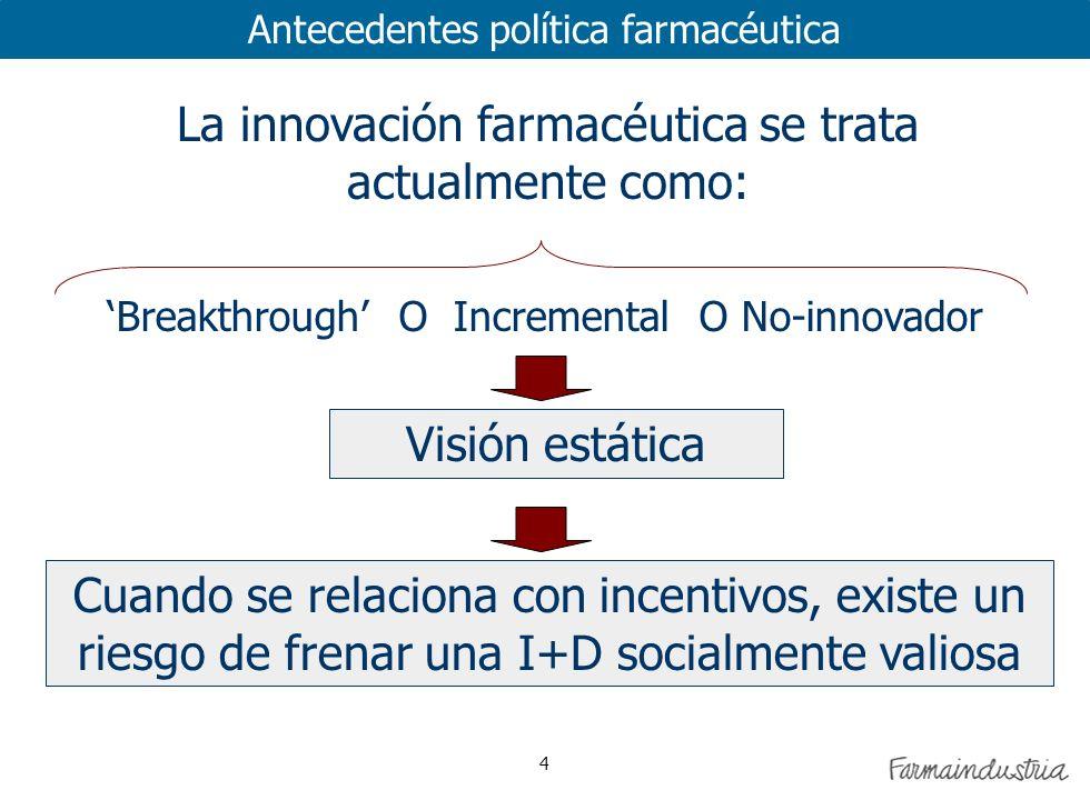 4 La innovación farmacéutica se trata actualmente como: Breakthrough O Incremental O No-innovador Visión estática Cuando se relaciona con incentivos, existe un riesgo de frenar una I+D socialmente valiosa Antecedentes política farmacéutica