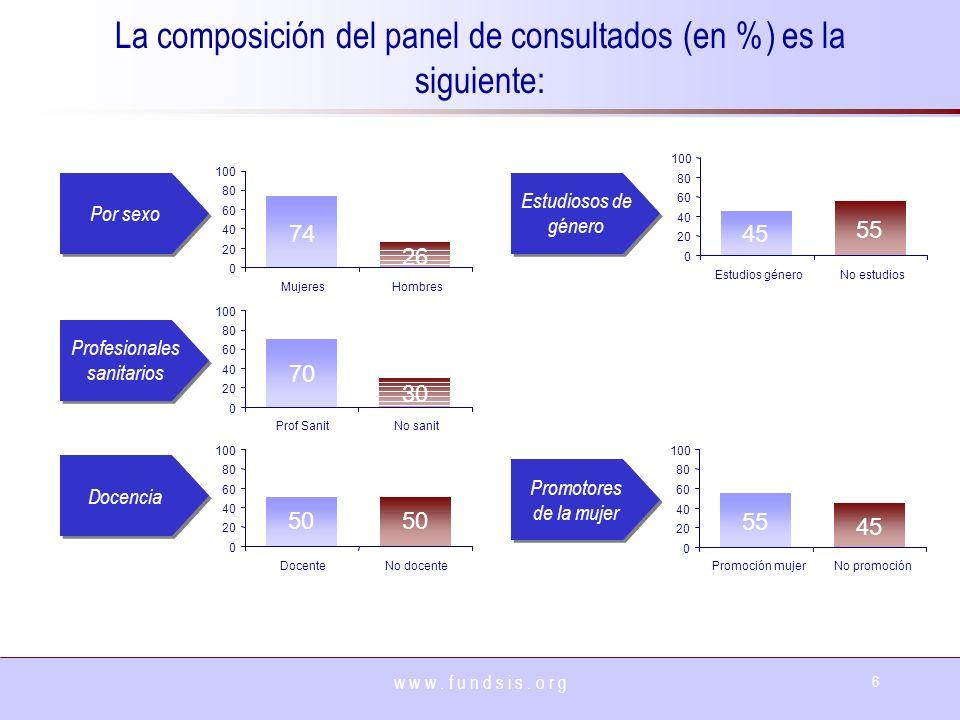 w w w. f u n d s i s. o r g 6 La composición del panel de consultados (en %) es la siguiente: 74 26 0 20 40 60 80 100 MujeresHombres 70 30 0 20 40 60