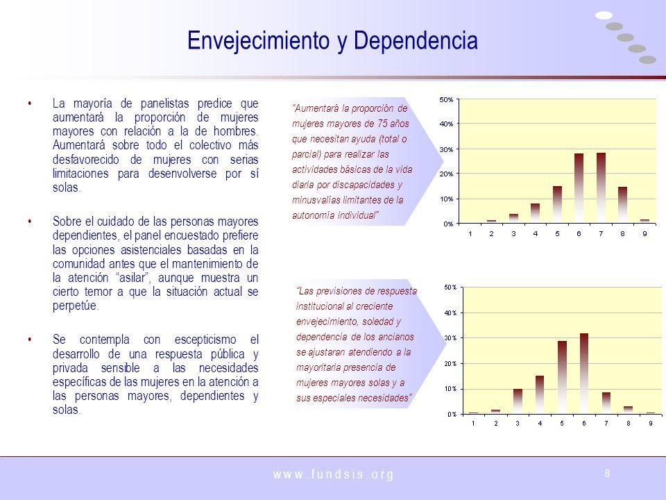 w w w. f u n d s i s. o r g 8 Envejecimiento y Dependencia La mayoría de panelistas predice que aumentará la proporción de mujeres mayores con relació