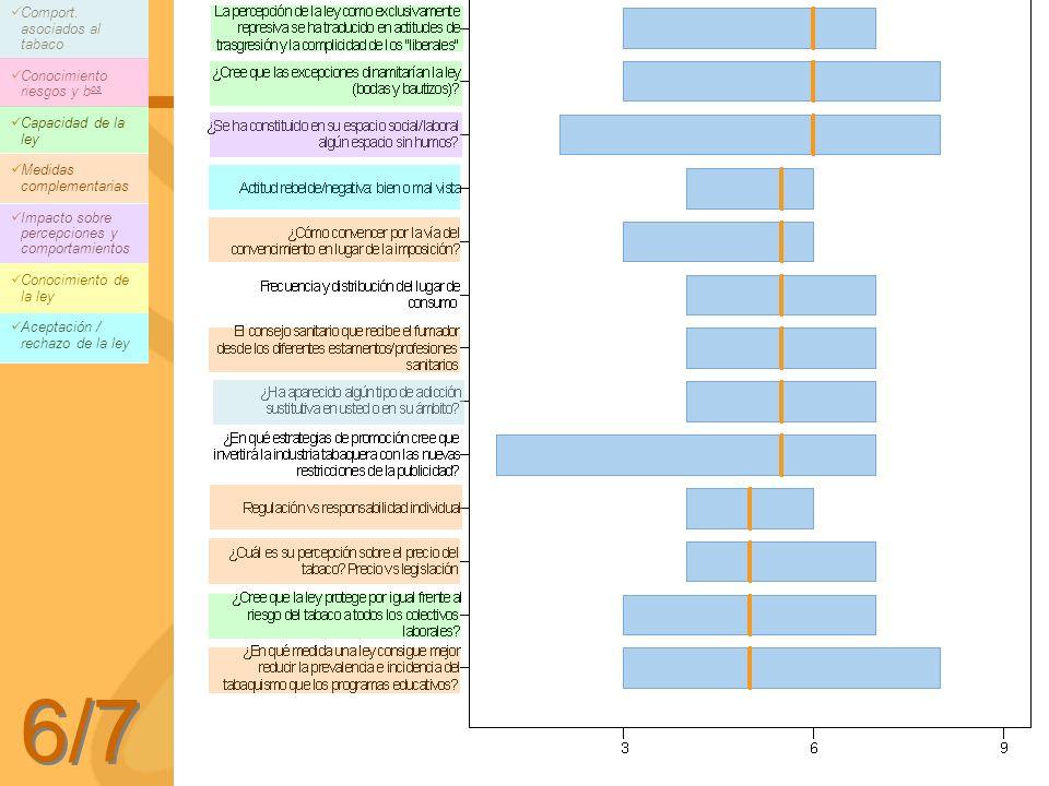 6/7 Comport. asociados al tabaco Conocimiento riesgos y b os Capacidad de la ley Medidas complementarias Impacto sobre percepciones y comportamientos
