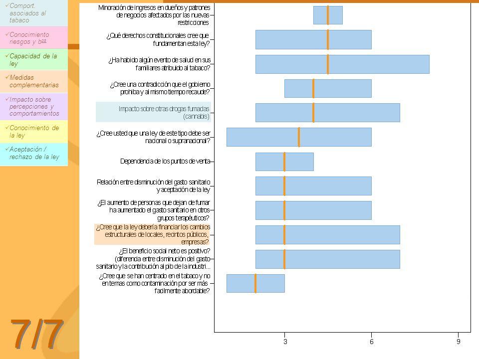 7/7 Comport. asociados al tabaco Conocimiento riesgos y b os Capacidad de la ley Medidas complementarias Impacto sobre percepciones y comportamientos