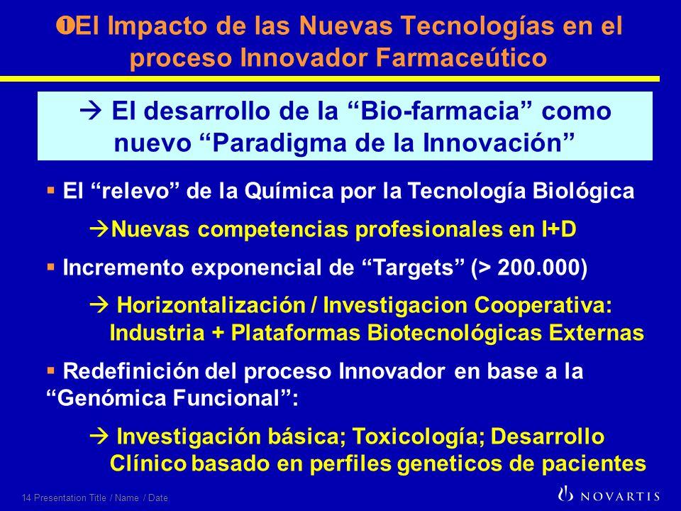 14 Presentation Title / Name / Date El Impacto de las Nuevas Tecnologías en el proceso Innovador Farmaceútico El relevo de la Química por la Tecnología Biológica Nuevas competencias profesionales en I+D Incremento exponencial de Targets (> 200.000) Horizontalización / Investigacion Cooperativa: Industria + Plataformas Biotecnológicas Externas Redefinición del proceso Innovador en base a la Genómica Funcional: Investigación básica; Toxicología; Desarrollo Clínico basado en perfiles geneticos de pacientes El desarrollo de la Bio-farmacia como nuevo Paradigma de la Innovación