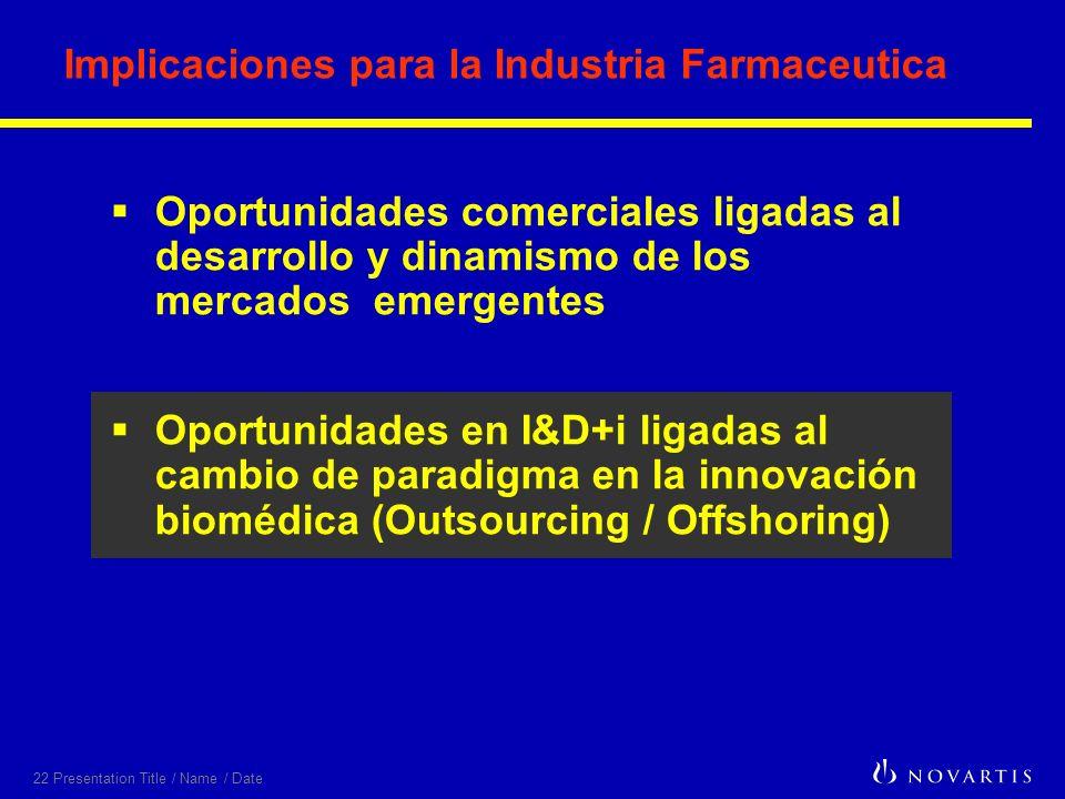 22 Presentation Title / Name / Date Implicaciones para la Industria Farmaceutica Oportunidades comerciales ligadas al desarrollo y dinamismo de los mercados emergentes Oportunidades en I&D+i ligadas al cambio de paradigma en la innovación biomédica (Outsourcing / Offshoring)