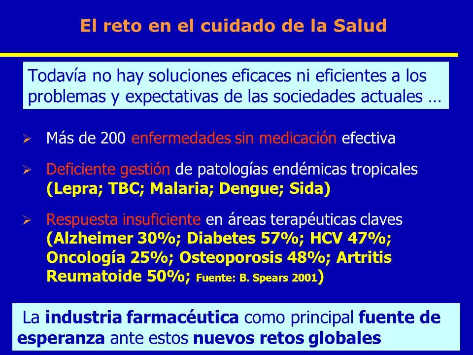 4 Presentation Title / Name / Date Todavía no hay soluciones eficaces ni eficientes a los problemas y expectativas de las sociedades actuales … Más de 200 enfermedades sin medicación efectiva Deficiente gestión de patologías endémicas tropicales (Lepra; TBC; Malaria; Dengue; Sida) Respuesta insuficiente en áreas terapéuticas claves (Alzheimer 30%; Diabetes 57%; HCV 47%; Oncología 25%; Osteoporosis 48%; Artritis Reumatoide 50%; Fuente: B.