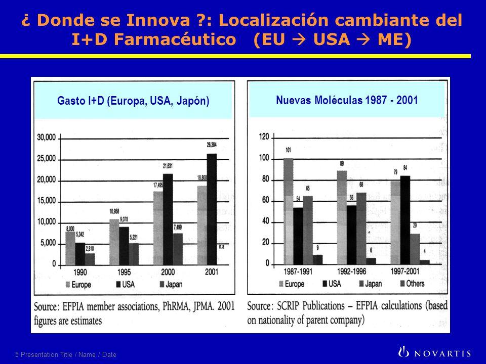 5 Presentation Title / Name / Date Gasto I+D (Europa, USA, Japón) Nuevas Moléculas 1987 - 2001 ¿ Donde se Innova : Localización cambiante del I+D Farmacéutico (EU USA ME)