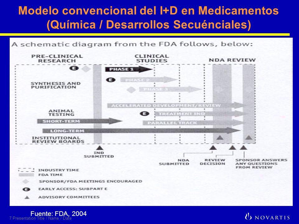 7 Presentation Title / Name / Date Modelo convencional del I+D en Medicamentos (Química / Desarrollos Secuénciales) Fuente: FDA, 2004