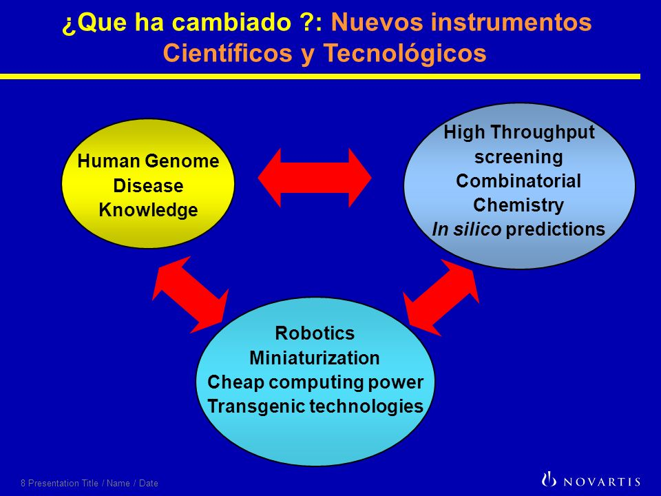 8 Presentation Title / Name / Date ¿Que ha cambiado : Nuevos instrumentos Científicos y Tecnológicos Robotics Miniaturization Cheap computing power Transgenic technologies High Throughput screening Combinatorial Chemistry In silico predictions Human Genome Disease Knowledge