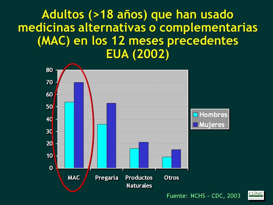 Adultos (>18 años) que han usado medicinas alternativas o complementarias (MAC) en los 12 meses precedentes EUA (2002) Adultos (>18 años) que han usado medicinas alternativas o complementarias (MAC) en los 12 meses precedentes EUA (2002) Fuente: NCHS – CDC, 2003