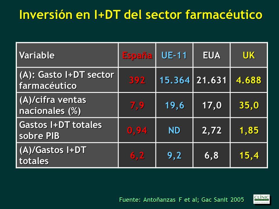 Inversión en I+DT del sector farmacéutico VariableEspañaUE-11EUAUK (A): Gasto I+DT sector farmacéutico 39215.36421.6314.688 (A)/cifra ventas nacionales (%) 7,919,617,035,0 Gastos I+DT totales sobre PIB 0,94ND2,721,85 (A)/Gastos I+DT totales 6,29,26,815,4 Fuente: Antoñanzas F et al; Gac Sanit 2005