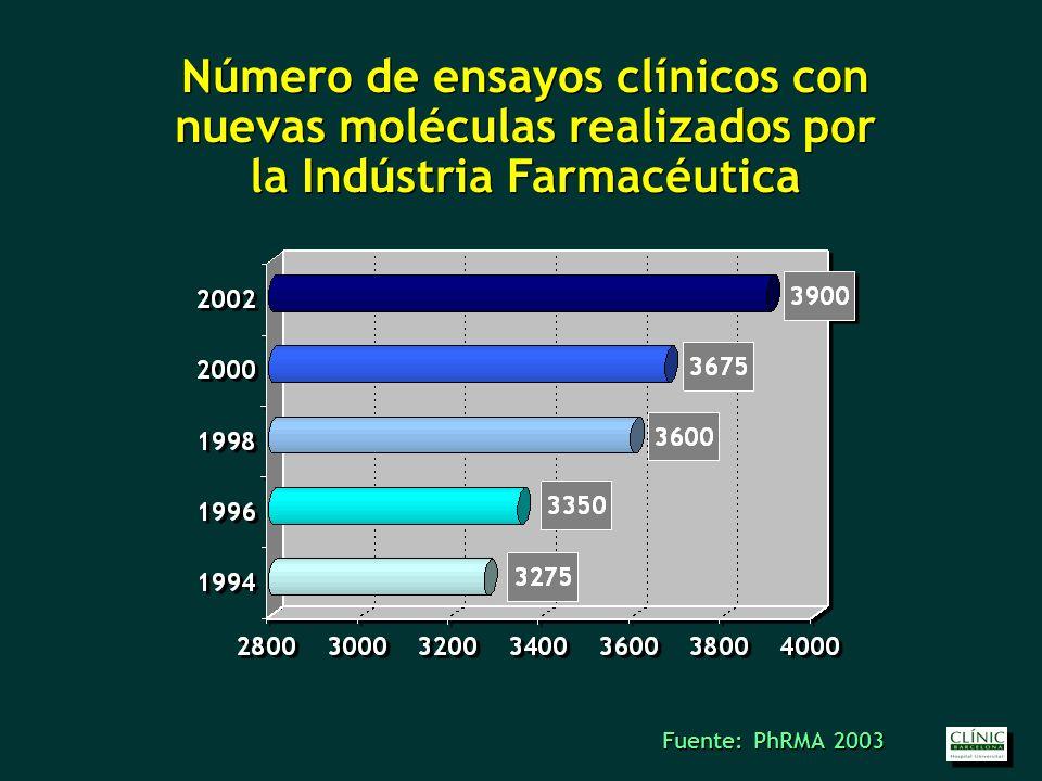 Número de ensayos clínicos con nuevas moléculas realizados por la Indústria Farmacéutica Número de ensayos clínicos con nuevas moléculas realizados por la Indústria Farmacéutica Fuente: PhRMA 2003