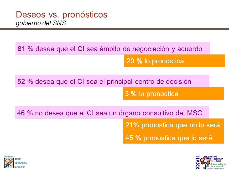 81 % desea que el CI sea ámbito de negociación y acuerdo 20 % lo pronostica 52 % desea que el CI sea el principal centro de decisión 3 % lo pronostica