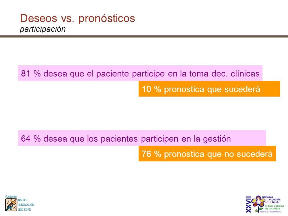64 % desea que los pacientes participen en la gestión 76 % pronostica que no sucederá Deseos vs. pronósticos participación 81 % desea que el paciente