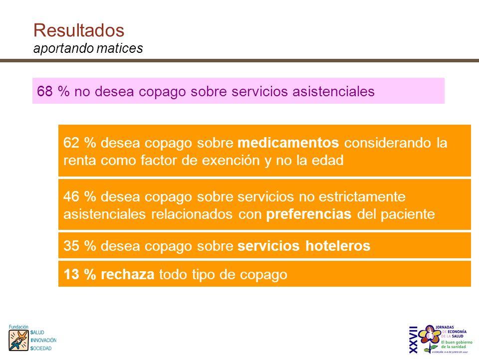 68 % no desea copago sobre servicios asistenciales 13 % rechaza todo tipo de copago 35 % desea copago sobre servicios hoteleros 46 % desea copago sobr