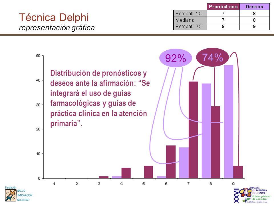 Técnica Delphi representación gráfica Distribución de pronósticos y deseos ante la afirmación: Se integrará el uso de guías farmacológicas y guías de