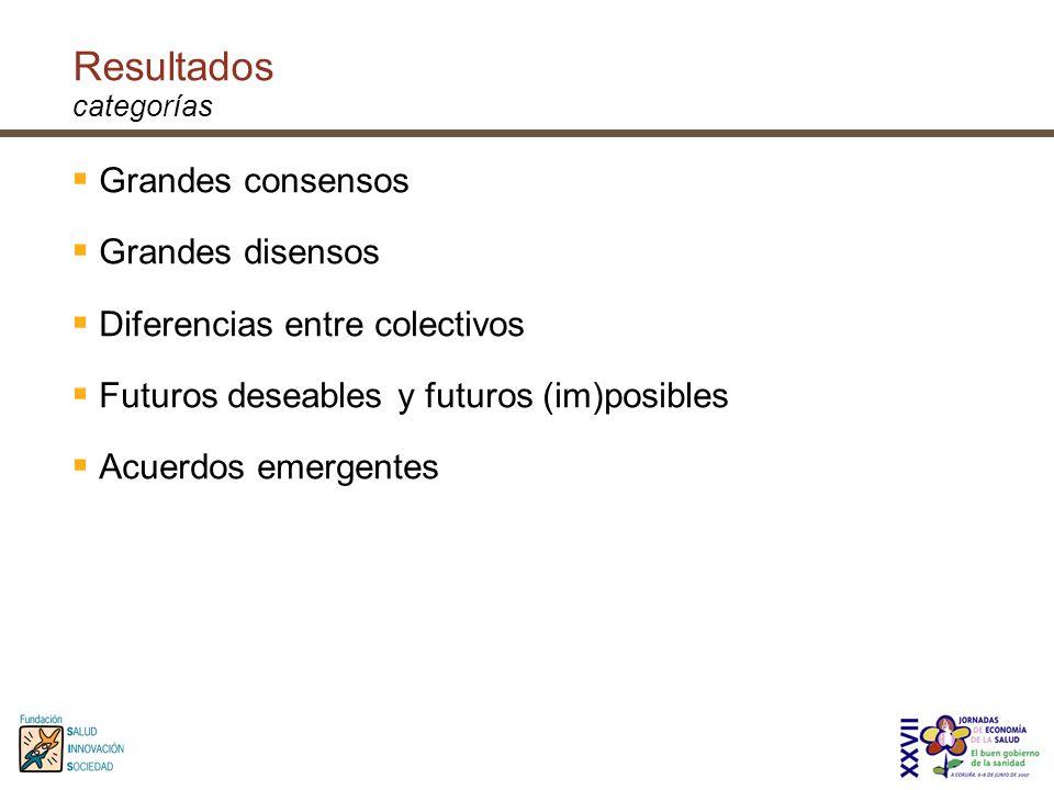 Resultados categorías Grandes consensos Grandes disensos Diferencias entre colectivos Futuros deseables y futuros (im)posibles Acuerdos emergentes