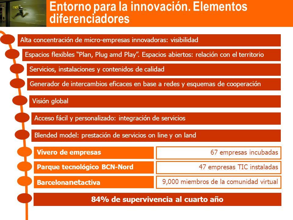 Entorno para la innovación. Elementos diferenciadores Espacios flexibles Plan, Plug amd Play. Espacios abiertos: relación con el territorio Generador