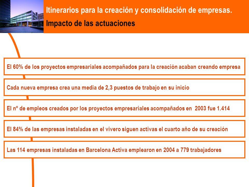 Itinerarios para la creación y consolidación de empresas. Impacto de las actuaciones El 60% de los proyectos empresariales acompañados para la creació