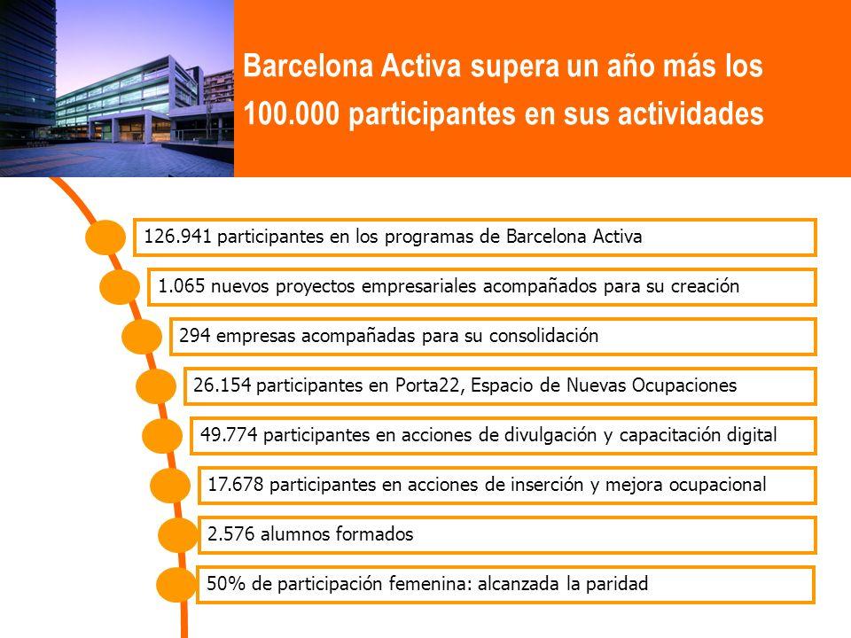 Barcelona Activa supera un año más los 100.000 participantes en sus actividades 126.941 participantes en los programas de Barcelona Activa 1.065 nuevos proyectos empresariales acompañados para su creación 294 empresas acompañadas para su consolidación 26.154 participantes en Porta22, Espacio de Nuevas Ocupaciones 49.774 participantes en acciones de divulgación y capacitación digital 17.678 participantes en acciones de inserción y mejora ocupacional 2.576 alumnos formados 50% de participación femenina: alcanzada la paridad