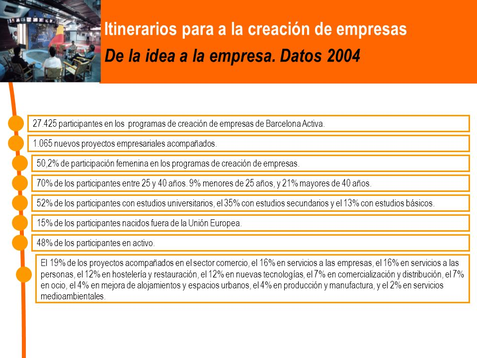Itinerarios para a la creación de empresas De la idea a la empresa. Datos 2004 27.425 participantes en los programas de creación de empresas de Barcel