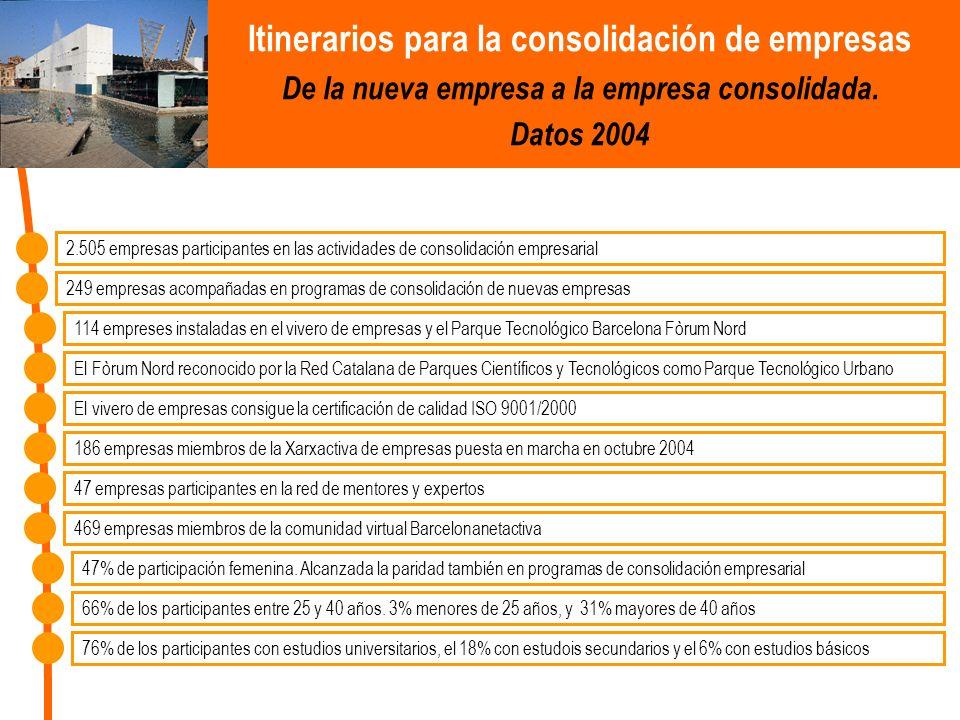 Itinerarios para la consolidación de empresas De la nueva empresa a la empresa consolidada. Datos 2004 2.505 empresas participantes en las actividades