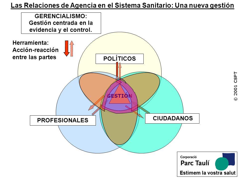 GERENCIALISMO: Gestión centrada en la evidencia y el control. © 2001 CSPT Estimem la vostra salut POLÍTICOS PROFESIONALES CIUDADANOS Herramienta: Acci
