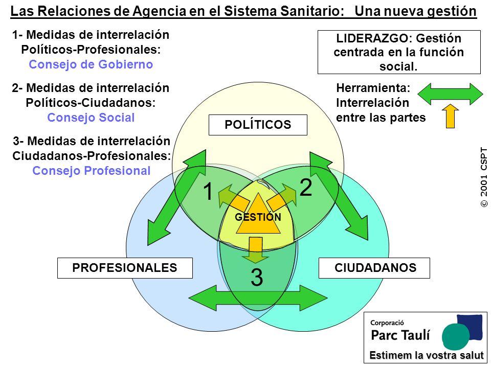 © 2001 CSPT Estimem la vostra salut LIDERAZGO: Gestión centrada en la función social. POLÍTICOS GESTIÓN PROFESIONALES CIUDADANOS Herramienta: Interrel