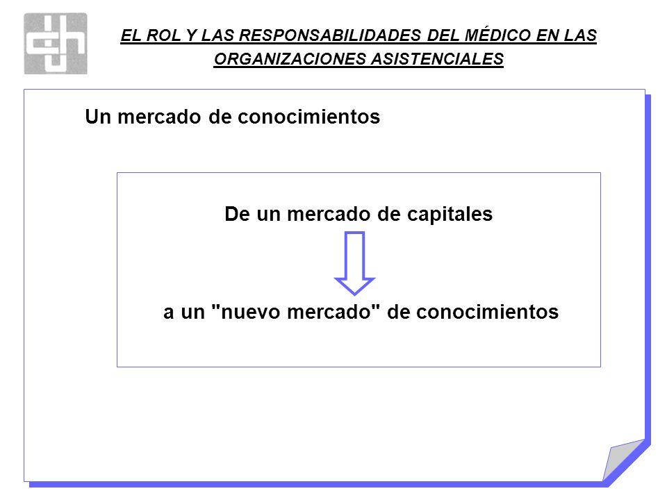 EL ROL Y LAS RESPONSABILIDADES DEL MÉDICO EN LAS ORGANIZACIONES ASISTENCIALES Un mercado de conocimientos De un mercado de capitales a un