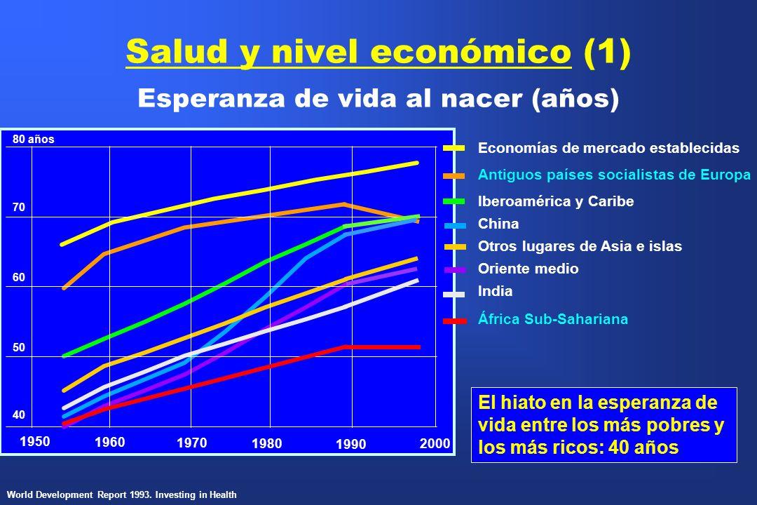 Salud y nivel económico (1) Esperanza de vida al nacer (años) 2000 40 50 60 70 1990 1980 1970 1960 1950 Economías de mercado establecidas Antiguos paí
