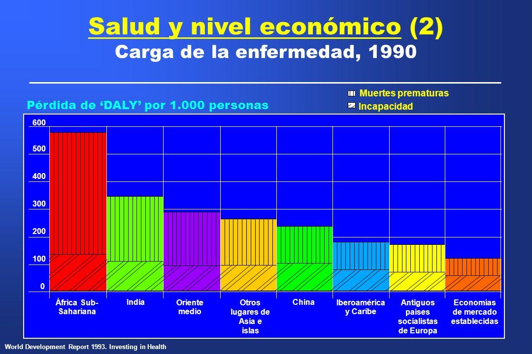 600 Pérdida de DALY por 1.000 personas Salud y nivel económico (2) Carga de la enfermedad, 1990 Muertes prematuras Incapacidad World Development Repor