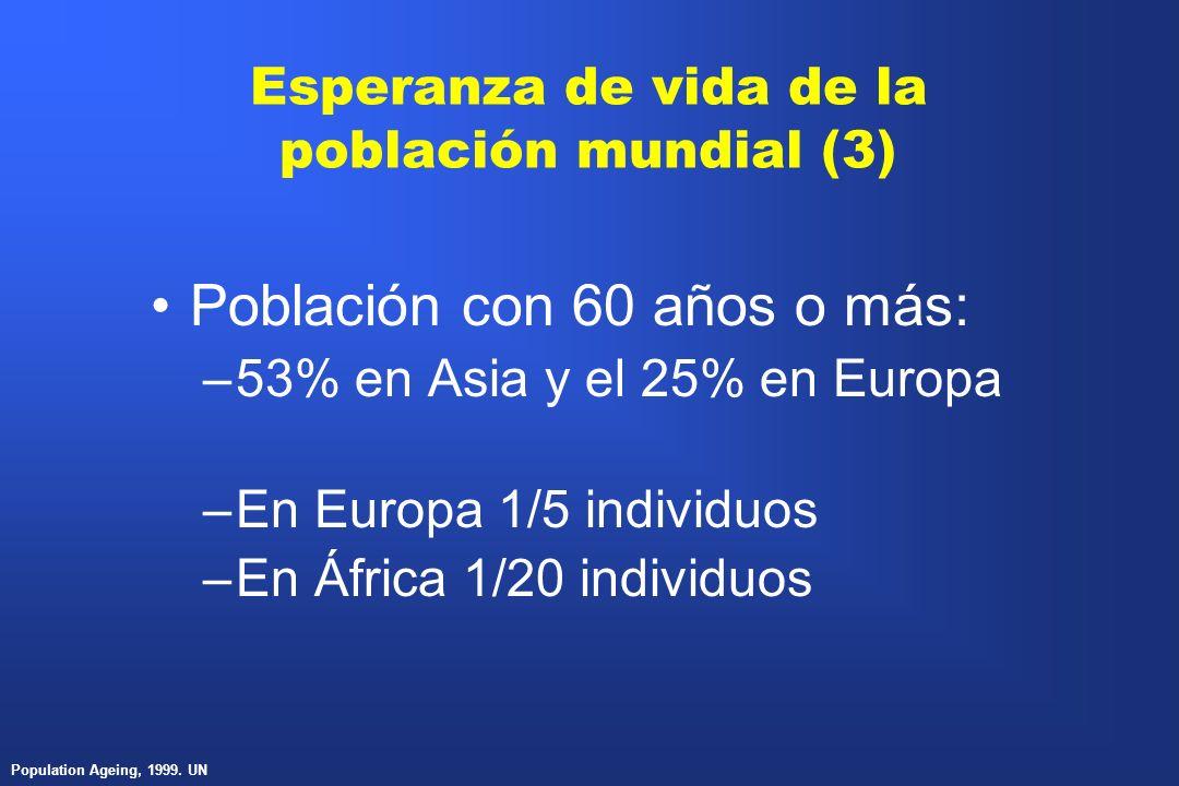 Esperanza de vida de la población mundial (3) Población con 60 años o más: –53% en Asia y el 25% en Europa –En Europa 1/5 individuos –En África 1/20 i