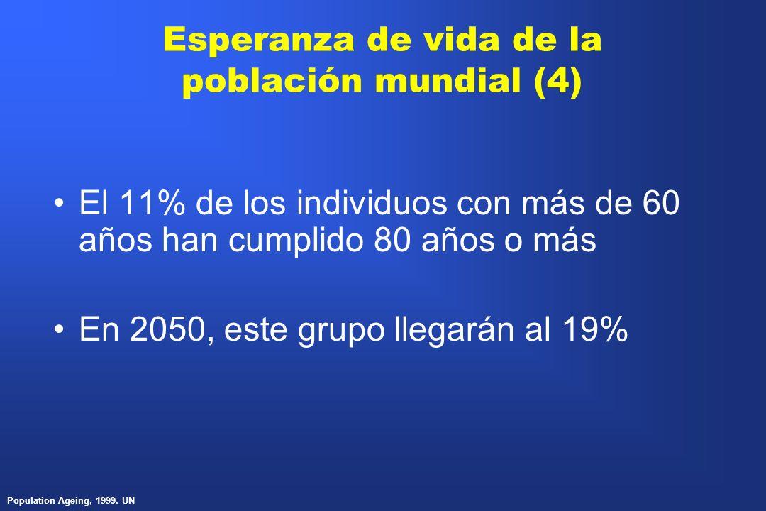 Esperanza de vida de la población mundial (4) El 11% de los individuos con más de 60 años han cumplido 80 años o más En 2050, este grupo llegarán al 1